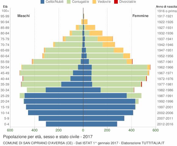 Grafico Popolazione per età, sesso e stato civile Comune di San Cipriano d'Aversa (CE)