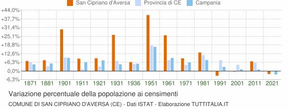 Grafico variazione percentuale della popolazione Comune di San Cipriano d'Aversa (CE)