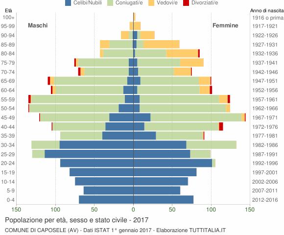 Grafico Popolazione per età, sesso e stato civile Comune di Caposele (AV)