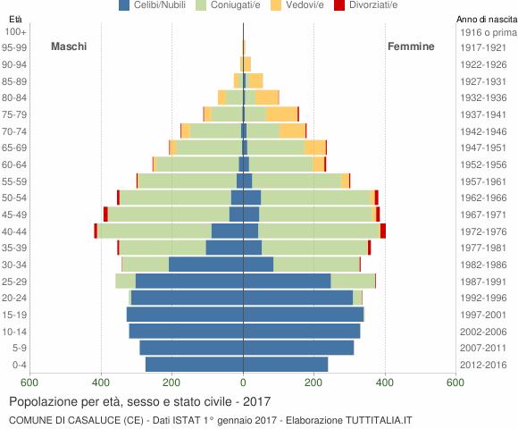 Grafico Popolazione per età, sesso e stato civile Comune di Casaluce (CE)
