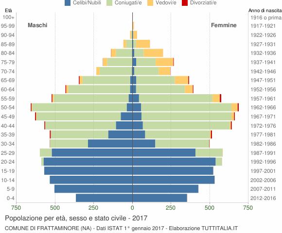 Grafico Popolazione per età, sesso e stato civile Comune di Frattaminore (NA)