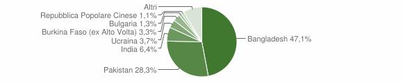 Grafico cittadinanza stranieri - Casandrino 2017