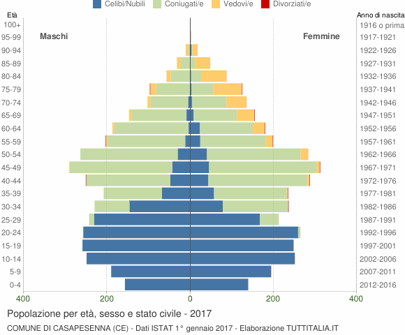 Grafico Popolazione per età, sesso e stato civile Comune di Casapesenna (CE)