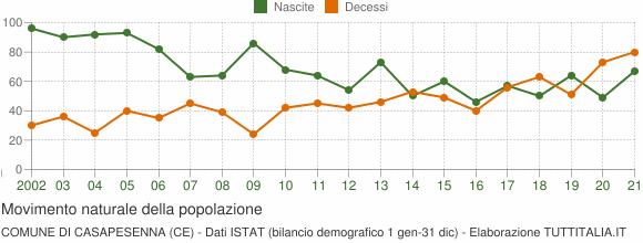 Grafico movimento naturale della popolazione Comune di Casapesenna (CE)