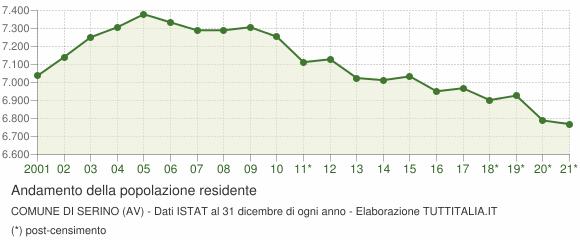 Andamento popolazione Comune di Serino (AV)