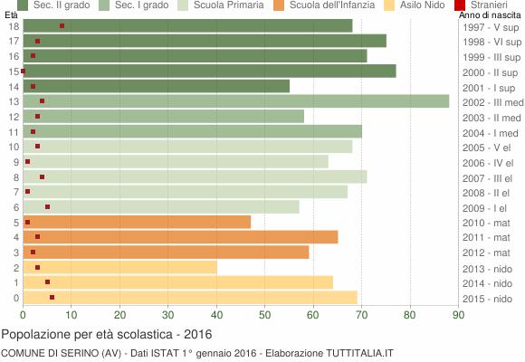 Grafico Popolazione in età scolastica - Serino 2016