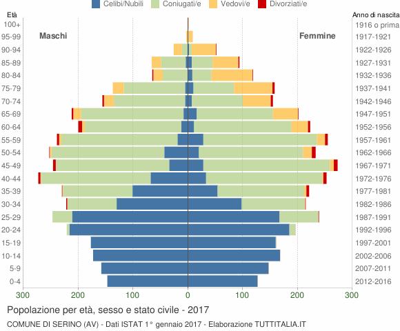 Grafico Popolazione per età, sesso e stato civile Comune di Serino (AV)