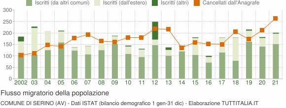 Flussi migratori della popolazione Comune di Serino (AV)