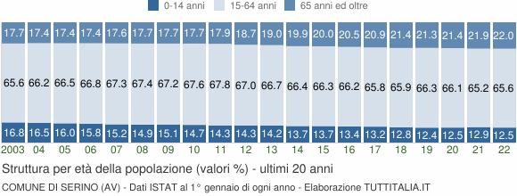 Grafico struttura della popolazione Comune di Serino (AV)