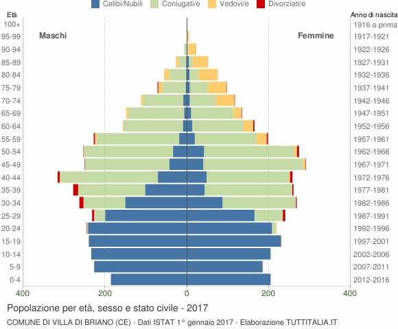 Grafico Popolazione per età, sesso e stato civile Comune di Villa di Briano (CE)