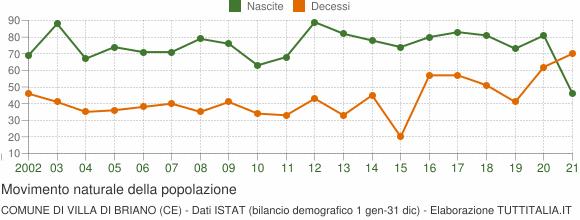 Grafico movimento naturale della popolazione Comune di Villa di Briano (CE)