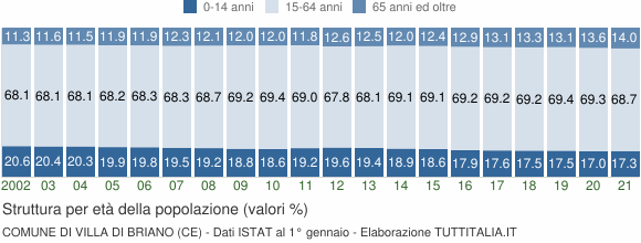Grafico struttura della popolazione Comune di Villa di Briano (CE)