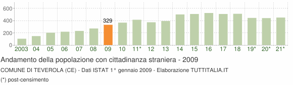 Grafico andamento popolazione stranieri Comune di Teverola (CE)