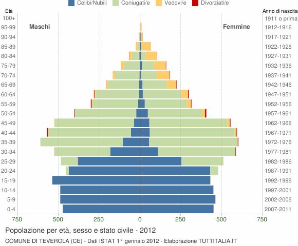 Grafico Popolazione per età, sesso e stato civile Comune di Teverola (CE)