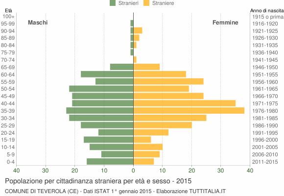 Grafico cittadini stranieri - Teverola 2015