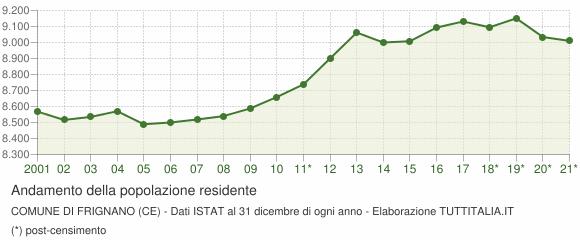 Andamento popolazione Comune di Frignano (CE)
