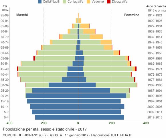 Grafico Popolazione per età, sesso e stato civile Comune di Frignano (CE)