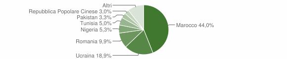Grafico cittadinanza stranieri - Cesa 2017