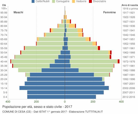 Grafico Popolazione per età, sesso e stato civile Comune di Cesa (CE)