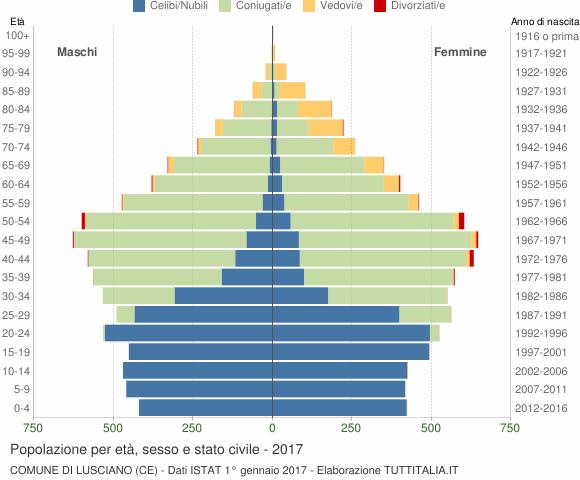 Grafico Popolazione per età, sesso e stato civile Comune di Lusciano (CE)