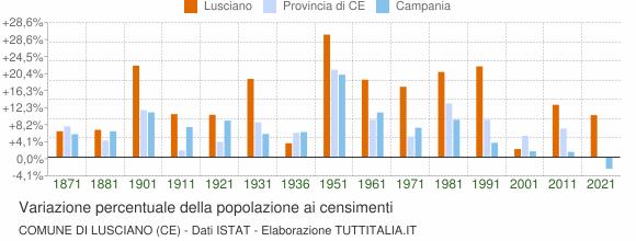 Grafico variazione percentuale della popolazione Comune di Lusciano (CE)
