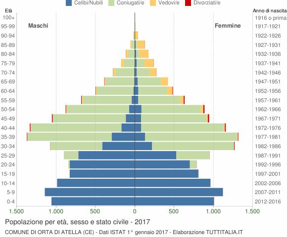Grafico Popolazione per età, sesso e stato civile Comune di Orta di Atella (CE)