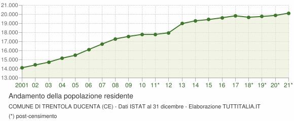Andamento popolazione Comune di Trentola-Ducenta (CE)