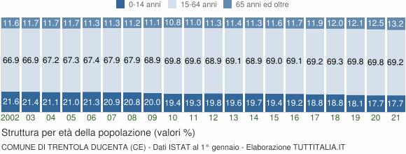 Grafico struttura della popolazione Comune di Trentola Ducenta (CE)
