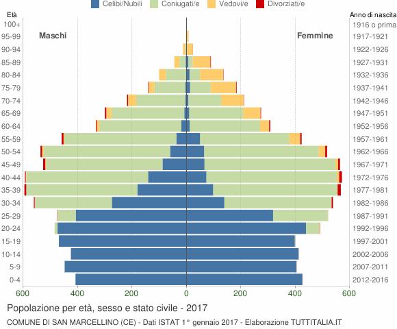 Grafico Popolazione per età, sesso e stato civile Comune di San Marcellino (CE)