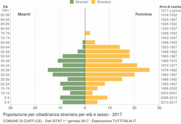 Grafico cittadini stranieri - Curti 2017