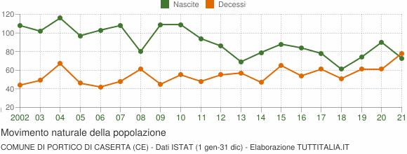 Grafico movimento naturale della popolazione Comune di Portico di Caserta (CE)