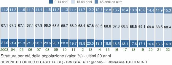 Grafico struttura della popolazione Comune di Portico di Caserta (CE)