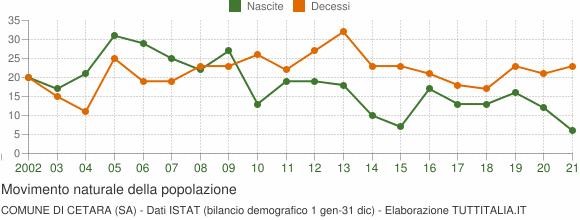 Grafico movimento naturale della popolazione Comune di Cetara (SA)