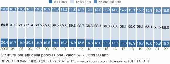 Grafico struttura della popolazione Comune di San Prisco (CE)