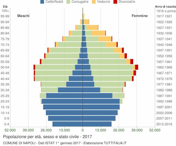 Grafico Popolazione per età, sesso e stato civile Comune di Napoli