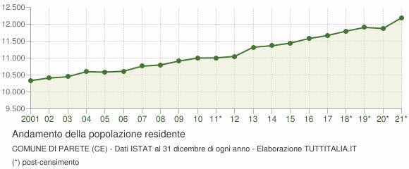 Andamento popolazione Comune di Parete (CE)