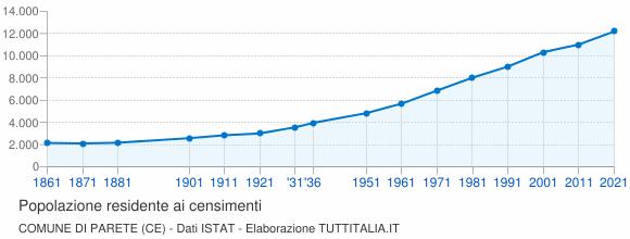 Grafico andamento storico popolazione Comune di Parete (CE)