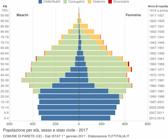 Grafico Popolazione per età, sesso e stato civile Comune di Parete (CE)