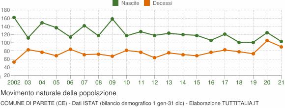 Grafico movimento naturale della popolazione Comune di Parete (CE)