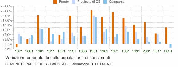 Grafico variazione percentuale della popolazione Comune di Parete (CE)