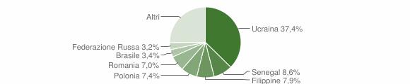 Grafico cittadinanza stranieri - Caserta 2017