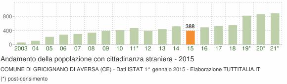 Grafico andamento popolazione stranieri Comune di Gricignano di Aversa (CE)