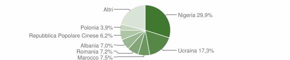 Grafico cittadinanza stranieri - Gricignano di Aversa 2015