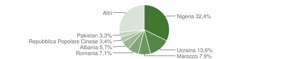 Grafico cittadinanza stranieri - Gricignano di Aversa 2017