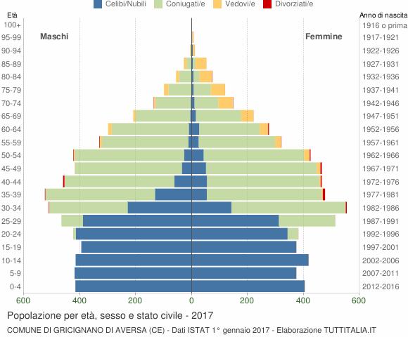 Grafico Popolazione per età, sesso e stato civile Comune di Gricignano di Aversa (CE)