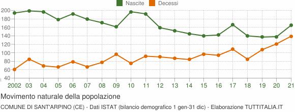 Grafico movimento naturale della popolazione Comune di Sant'Arpino (CE)