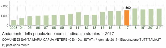 Grafico andamento popolazione stranieri Comune di Santa Maria Capua Vetere (CE)