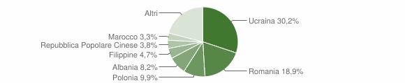 Grafico cittadinanza stranieri - Santa Maria Capua Vetere 2017