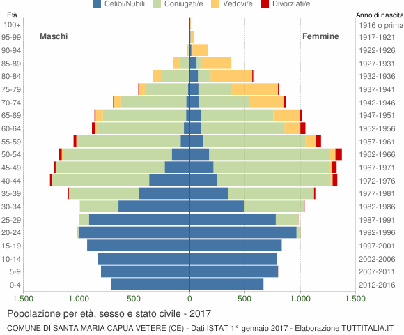 Grafico Popolazione per età, sesso e stato civile Comune di Santa Maria Capua Vetere (CE)