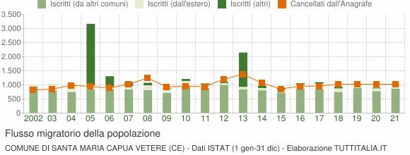 Flussi migratori della popolazione Comune di Santa Maria Capua Vetere (CE)